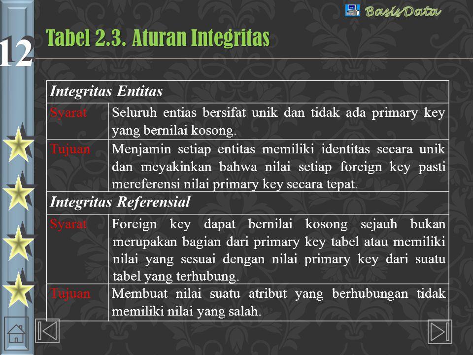 12 Integritas Entitas SyaratSeluruh entias bersifat unik dan tidak ada primary key yang bernilai kosong.