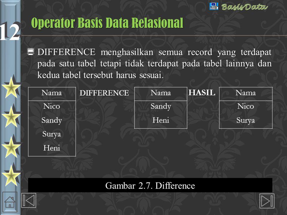 12 Operator Basis Data Relasional  DIFFERENCE menghasilkan semua record yang terdapat pada satu tabel tetapi tidak terdapat pada tabel lainnya dan kedua tabel tersebut harus sesuai.