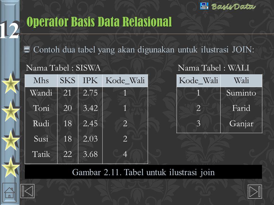 12  Contoh dua tabel yang akan digunakan untuk ilustrasi JOIN: Operator Basis Data Relasional Gambar 2.11.