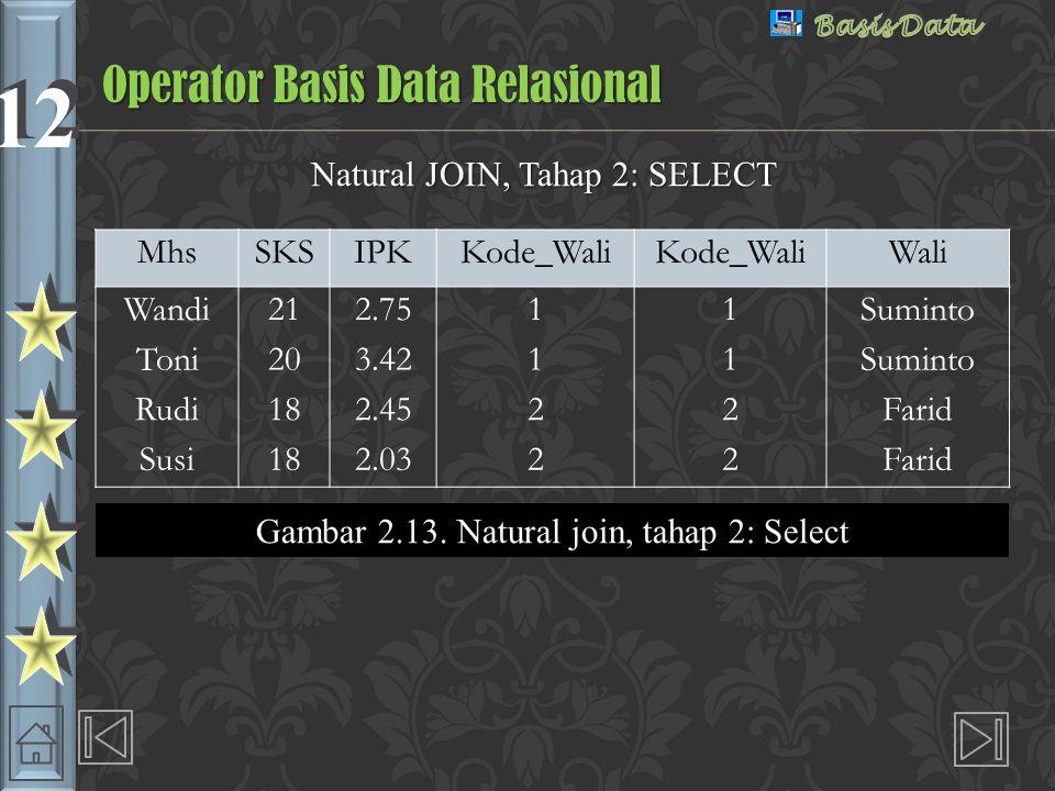 12 Natural JOIN, Tahap 2: SELECT Operator Basis Data Relasional MhsSKSIPKKode_Wali Wali Wandi212.7511Suminto Toni203.4211Suminto Rudi182.4522Farid Susi182.0322Farid Gambar 2.13.