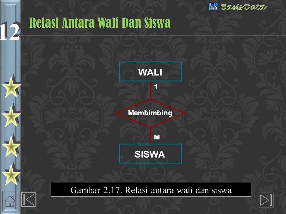 12 Gambar 2.17. Relasi antara wali dan siswa WALI Membimbing SISWA 1 M Relasi Antara Wali Dan Siswa