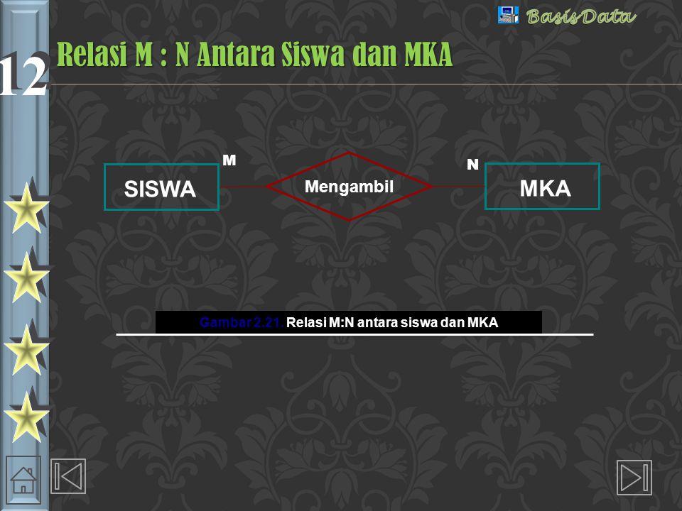 12 SISWA Mengambil MKA Gambar 2.21.