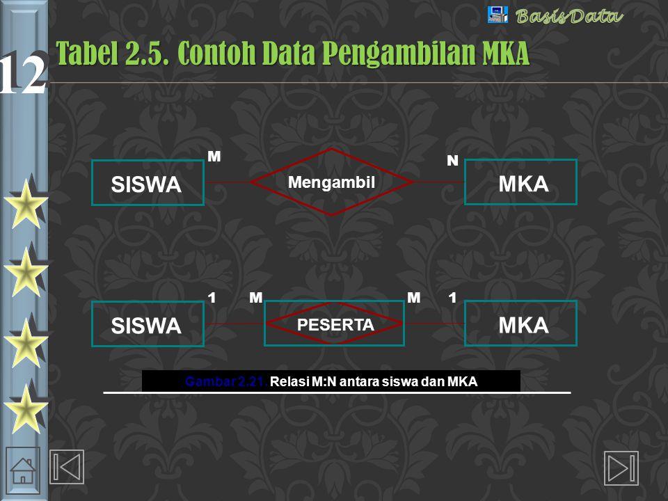 12 Tabel SISWA Tabel MKA Gambar 2.22.