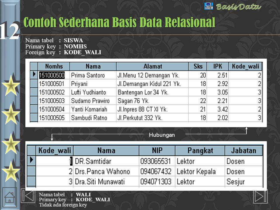 12 Skema Basis Data Relasional :Perwalian Gambar 2.3. Skema basis data relsional : Perwalian
