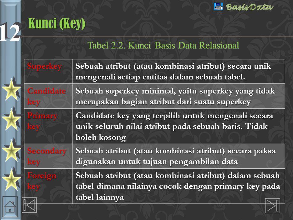 12 Tabel 2.2.