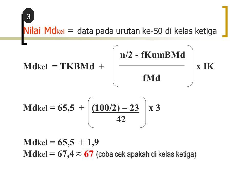Nilai Md kel Nilai Md kel = data pada urutan ke-50 di kelas ketiga Md kel = 65,5 + (100/2) – 23 x 3 42 Md kel = 65,5 + 1,9 67 (coba cek apakah di kela