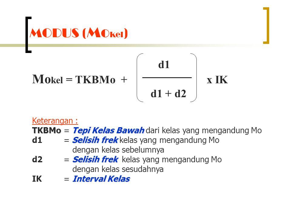 MODUS ( Mo kel ) d1 Mo kel = TKBMo +x IK d1 + d2 Keterangan : TKBMo Tepi Kelas Bawah TKBMo = Tepi Kelas Bawah dari kelas yang mengandung Mo Selisih fr