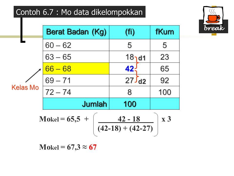Berat Badan (Kg) (fi)fKum 60 – 6255 63 – 651823 66 – 684265 69 – 712792 72 – 748100 Jumlah100 Kelas Mo d1 d2 Mo kel = 65,5 + 42 - 18 x 3 (42-18) + (42