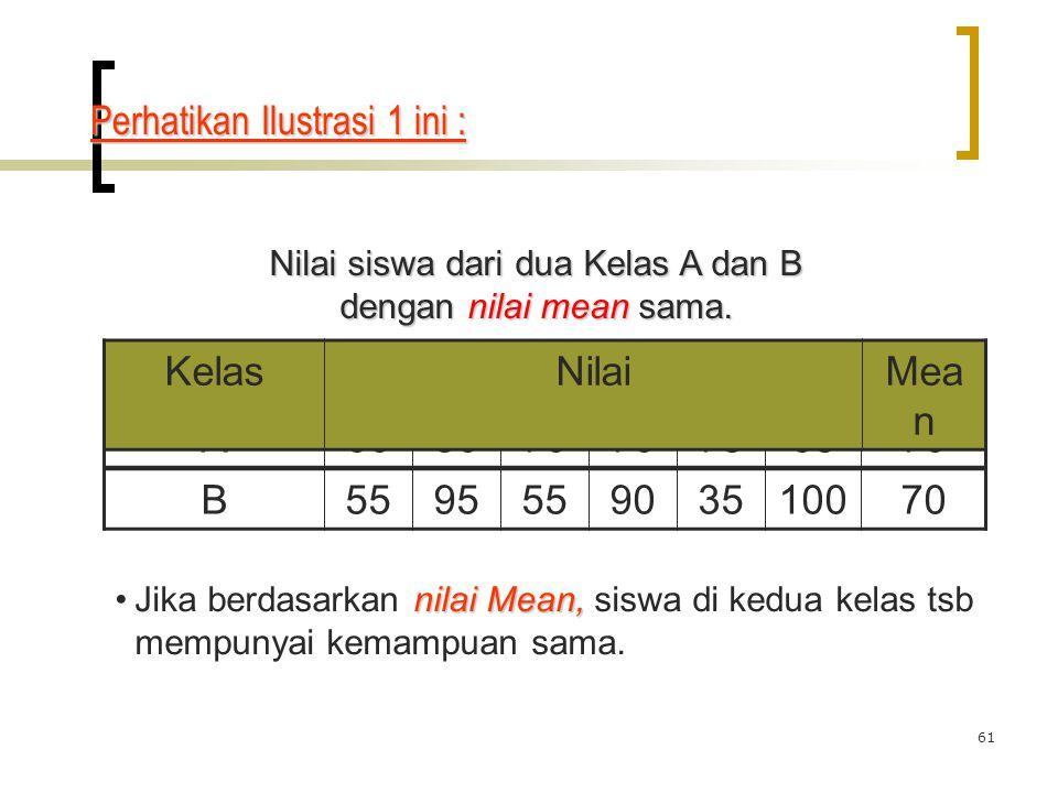 61 Nilai siswa dari dua Kelas A dan B dengan nilai mean sama. A608070 756570 KelasNilaiMea n B559555903510070 nilai Mean,Jika berdasarkan nilai Mean,