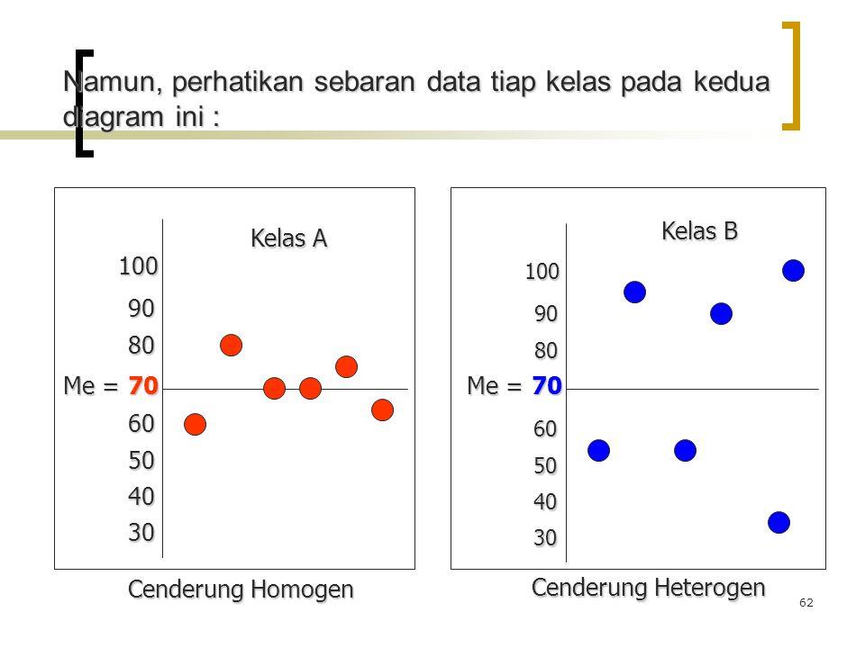 62 70 80 90 100 60 50 40 30 80 90 100 60 50 40 30 Me = Kelas A Kelas B Cenderung Homogen Cenderung Heterogen Namun, perhatikan sebaran data tiap kelas