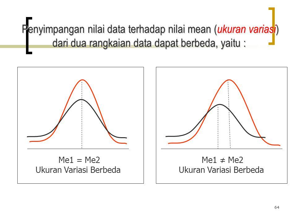 64 Penyimpangan nilai data terhadap nilai mean ( ukuran variasi ) dari dua rangkaian data dapat berbeda, yaitu : Me1 = Me2 Ukuran Variasi Berbeda Me1