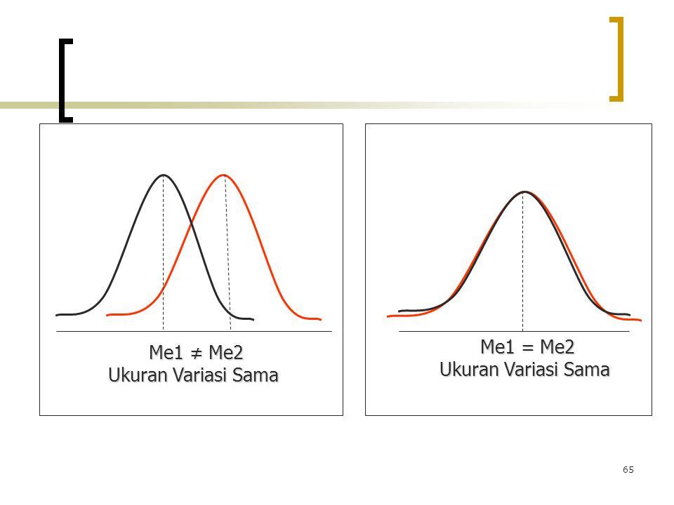 65 Me1 ≠ Me2 Me1 ≠ Me2 Ukuran Variasi Sama Me1 = Me2 Me1 = Me2 Ukuran Variasi Sama