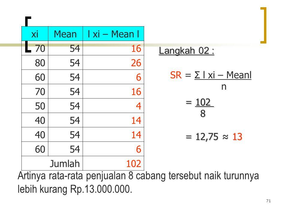 71 xiMeanl xi – Mean l 705416 805426 60546 705416 50544 405414 405414 60546 Jumlah102 SR = Σ l xi – Meanl n = 102 8 = 12,75 ≈ 13 Artinya rata-rata pen