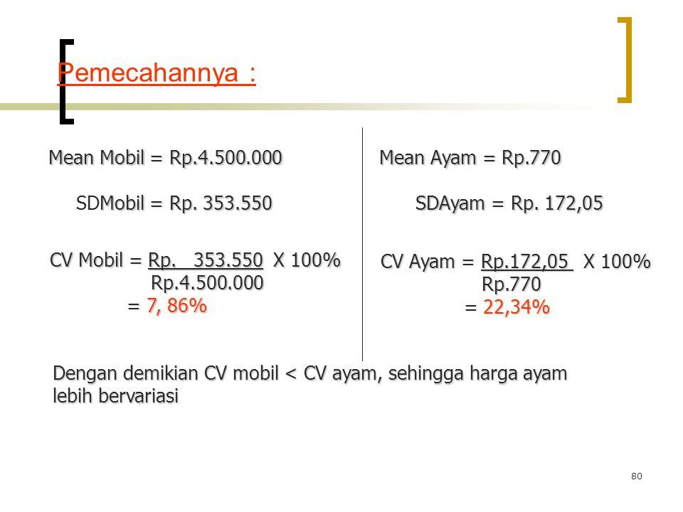 80 Mean Mobil = Rp.4.500.000 Mean Ayam = Rp.770 Mobil = Rp. 353.550 SDMobil = Rp. 353.550 SDAyam = Rp. 172,05 CV Mobil = Rp. 353.550 X 100% Rp.4.500.0