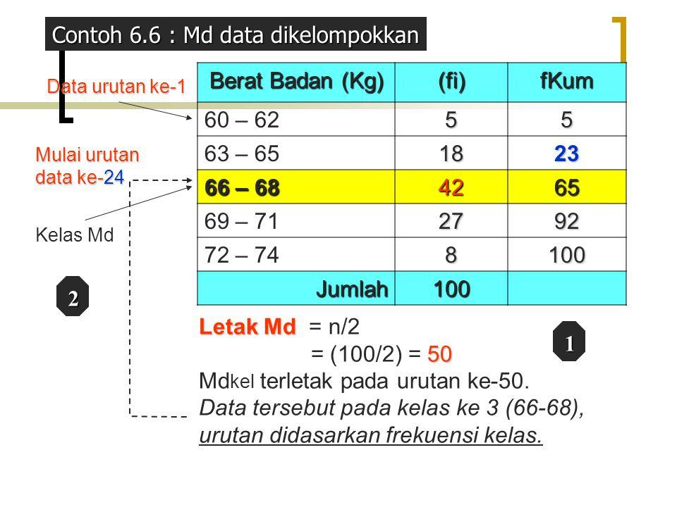 Berat Badan (Kg) (fi)fKum 60 – 6255 63 – 651823 66 – 68 4265 69 – 712792 72 – 748100 Jumlah100 Letak Md Letak Md = n/2 50 = (100/2) = 50 Md kel terlet