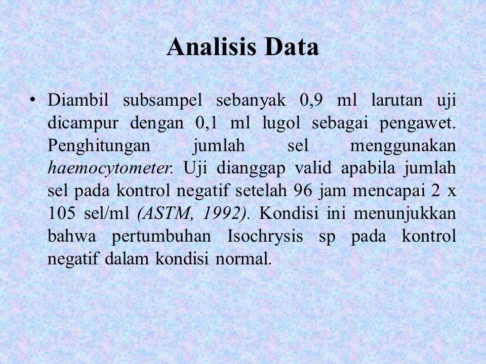 Analisis Data Diambil subsampel sebanyak 0,9 ml larutan uji dicampur dengan 0,1 ml lugol sebagai pengawet. Penghitungan jumlah sel menggunakan haemocy
