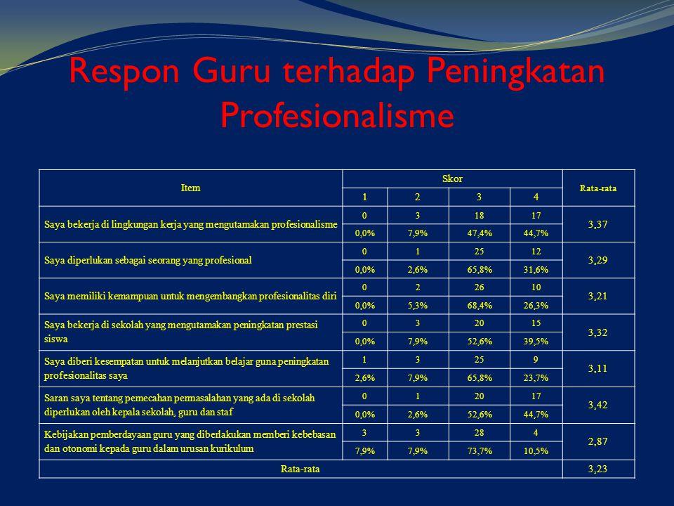 Respon Guru terhadap Peningkatan Profesionalisme Item Skor Rata-rata 1234 Saya bekerja di lingkungan kerja yang mengutamakan profesionalisme 031817 3,