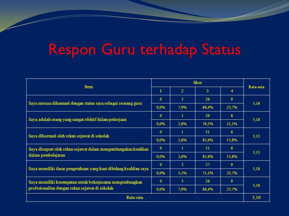 Respon Guru terhadap Status Item Skor Rata-rata 1234 Saya merasa dihormati dengan status saya sebagai seorang guru 03269 3,16 0,0%7,9%68,4%23,7% Saya
