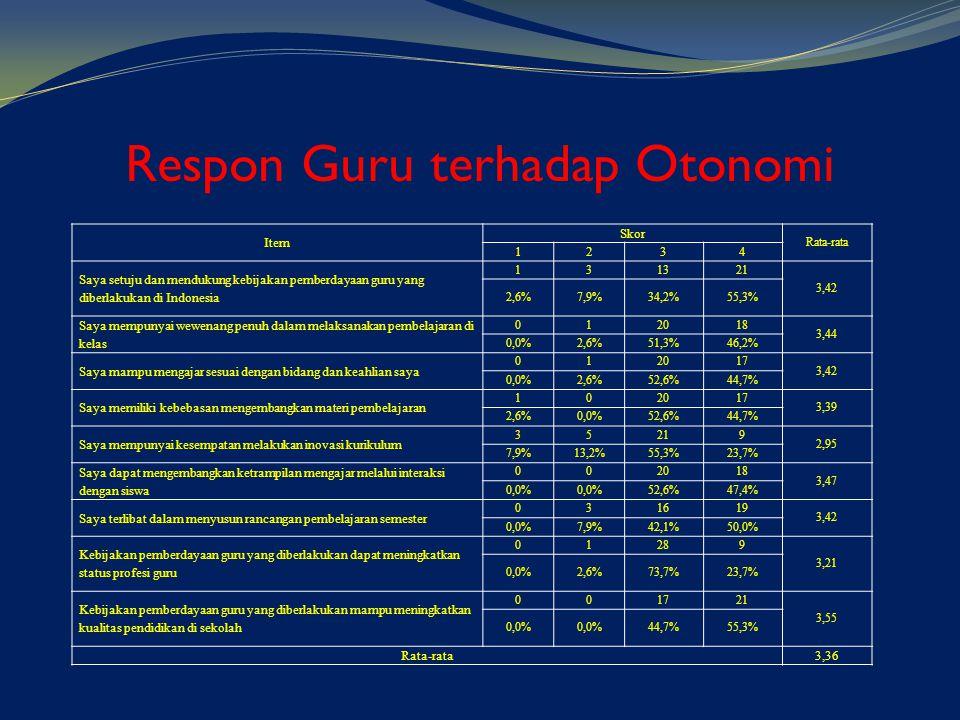 Respon Guru terhadap Otonomi Item Skor Rata-rata 1234 Saya setuju dan mendukung kebijakan pemberdayaan guru yang diberlakukan di Indonesia 131321 3,42