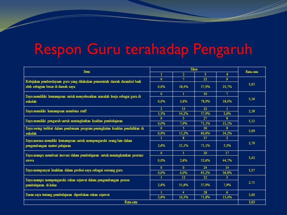 Respon Guru terahadap Pengaruh Item Skor Rata-rata 1234 Kebijakan pemberdayaan guru yang dilakukan pemerintah daerah disambut baik oleh sebagian besar