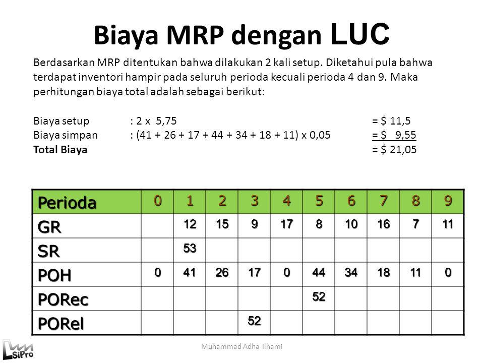 Biaya MRP dengan LUC Muhammad Adha IlhamiPerioda0123456789GR121591781016711 SR53 POH04126170443418110 PORec52 PORel52 Berdasarkan MRP ditentukan bahwa dilakukan 2 kali setup.