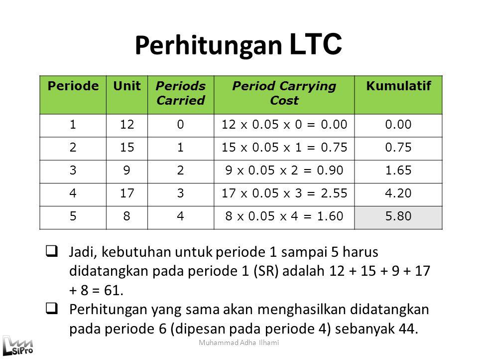 Perhitungan LTC Muhammad Adha Ilhami PeriodeUnitPeriods Carried Period Carrying Cost Kumulatif 112012 x 0.05 x 0 = 0.000.00 215115 x 0.05 x 1 = 0.750.75 3929 x 0.05 x 2 = 0.901.65 417317 x 0.05 x 3 = 2.554.20 5848 x 0.05 x 4 = 1.605.80  Jadi, kebutuhan untuk periode 1 sampai 5 harus didatangkan pada periode 1 (SR) adalah 12 + 15 + 9 + 17 + 8 = 61.