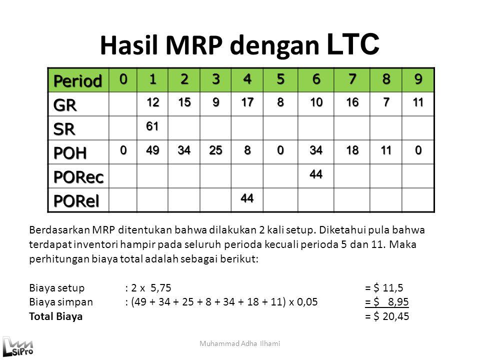 Hasil MRP dengan LTC Muhammad Adha IlhamiPeriod0123456789GR121591781016711 SR61 POH0493425803418110 PORec 44 PORel 44 Berdasarkan MRP ditentukan bahwa dilakukan 2 kali setup.