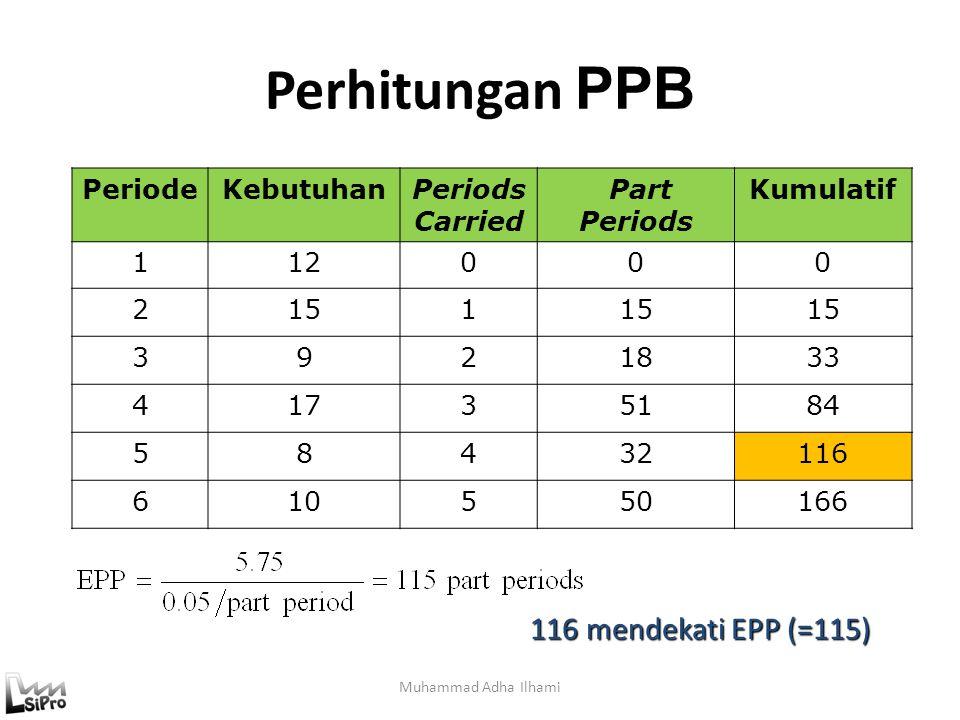 Perhitungan PPB Muhammad Adha Ilhami PeriodeKebutuhanPeriods Carried Part Periods Kumulatif 112000 2151 3921833 41735184 58432116 610550166 116 mendekati EPP (=115)