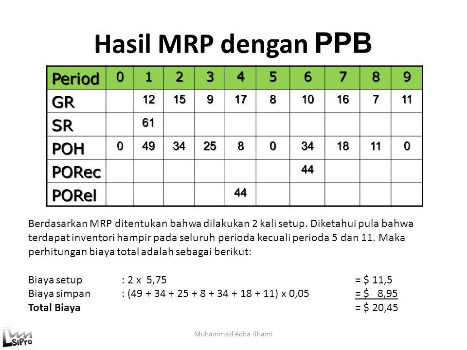 Hasil MRP dengan PPB Muhammad Adha IlhamiPeriod0123456789GR121591781016711 SR61 POH0493425803418110 PORec 44 PORel 44 Berdasarkan MRP ditentukan bahwa dilakukan 2 kali setup.
