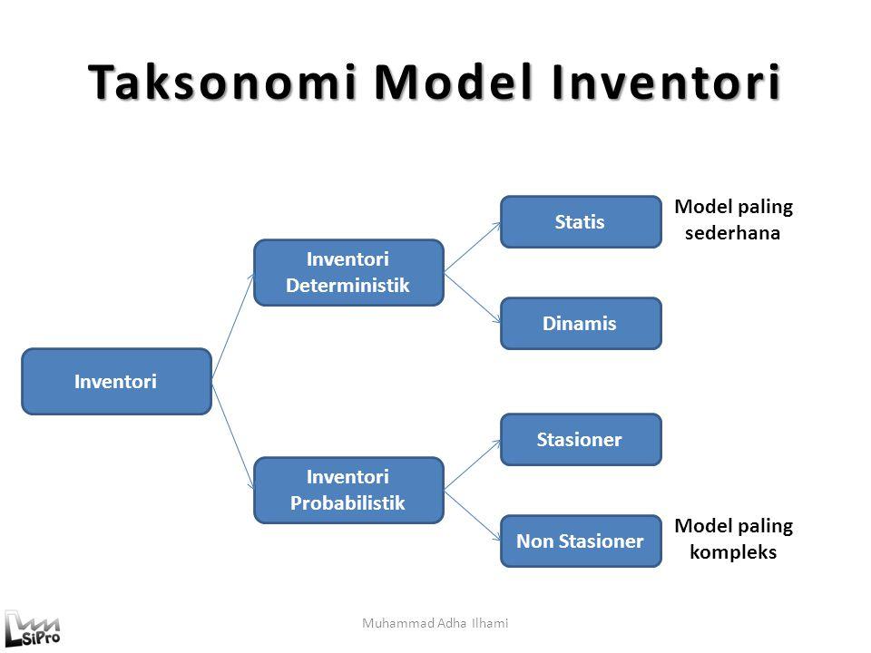 Taksonomi Model Inventori Muhammad Adha Ilhami Inventori Deterministik Statis Dinamis Inventori Probabilistik Stasioner Non Stasioner Inventori Model paling sederhana Model paling kompleks