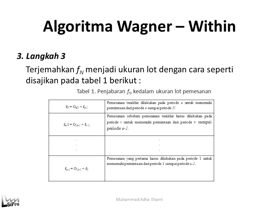 Muhammad Adha Ilhami Algoritma Wagner – Within 3.