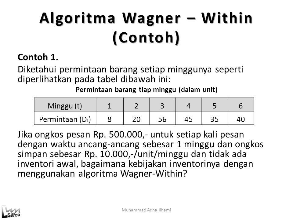 Muhammad Adha Ilhami Algoritma Wagner – Within (Contoh) Contoh 1.