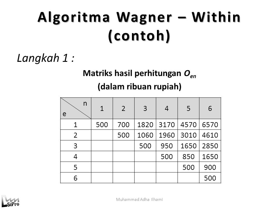 Muhammad Adha Ilhami Algoritma Wagner – Within (contoh) Langkah 1 : Matriks hasil perhitungan O en (dalam ribuan rupiah) n e 123456 15007001820317045706570 25001060196030104610 350095016502850 45008501650 5500900 6500