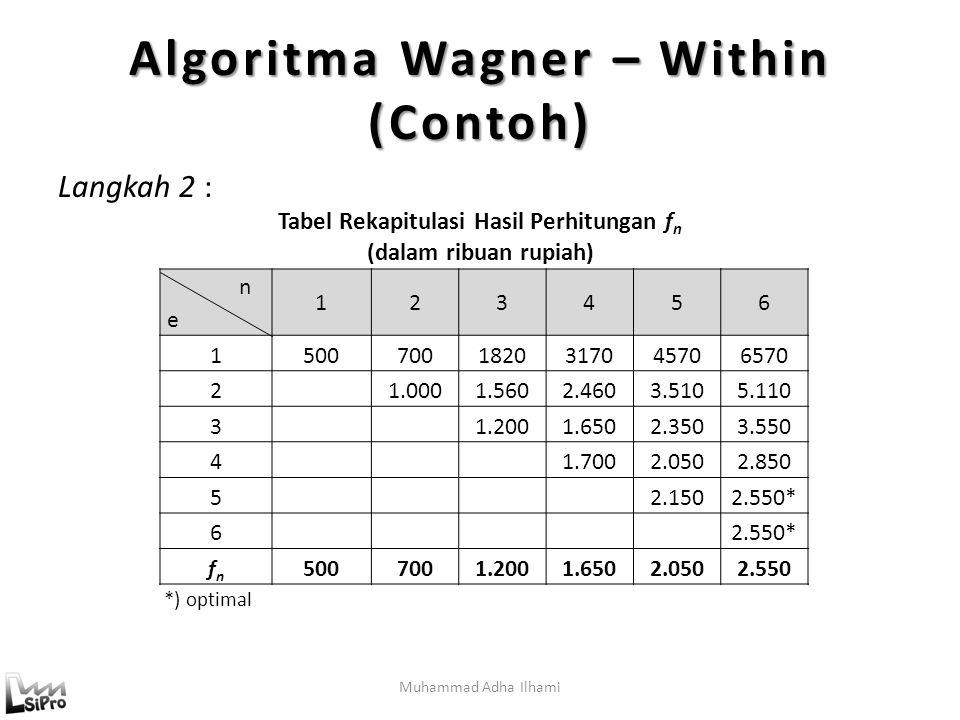 Muhammad Adha Ilhami Algoritma Wagner – Within (Contoh) Langkah 2 : Tabel Rekapitulasi Hasil Perhitungan f n (dalam ribuan rupiah) *) optimal n e 123456 15007001820317045706570 21.0001.5602.4603.5105.110 31.2001.6502.3503.550 41.7002.0502.850 52.1502.550* 6 fnfn 5007001.2001.6502.0502.550