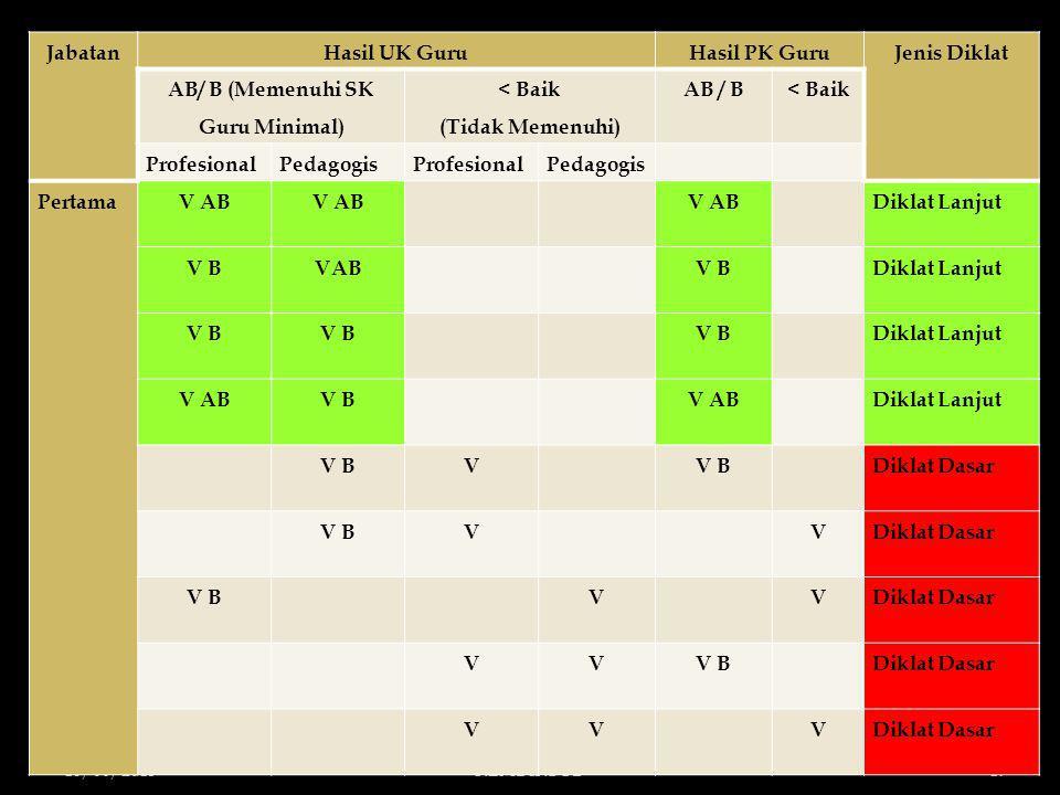 18/06/2013KEMDIKBUD19 JabatanHasil UK GuruHasil PK GuruJenis Diklat AB/ B (Memenuhi SK Guru Minimal) < Baik (Tidak Memenuhi) AB / B< Baik ProfesionalP