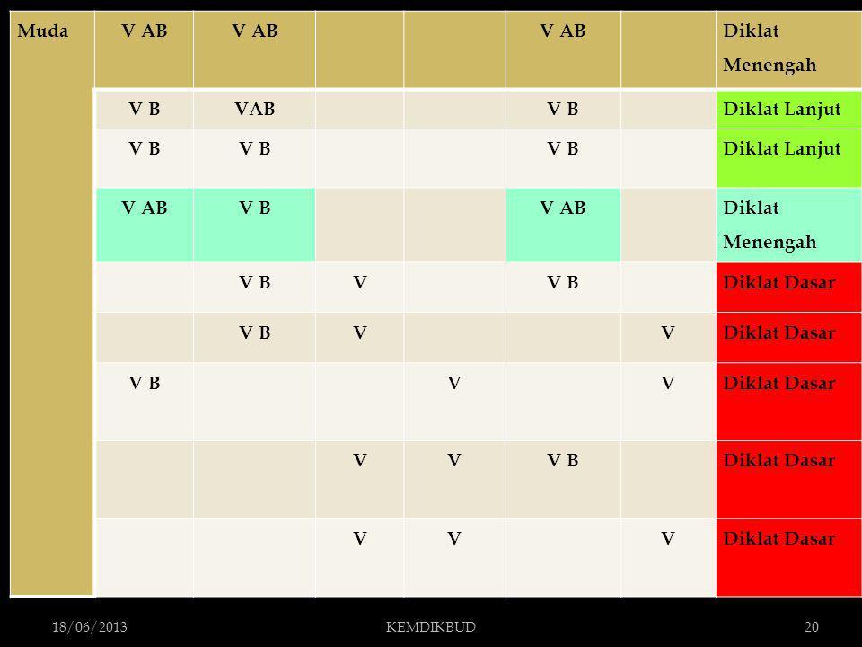 18/06/2013KEMDIKBUD20 MudaV AB Diklat Menengah V BVAB V B Diklat Lanjut V B Diklat Lanjut V ABV B V AB Diklat Menengah V BV Diklat Dasar V BV VDiklat Dasar V B V VDiklat Dasar VVV B Diklat Dasar VV V