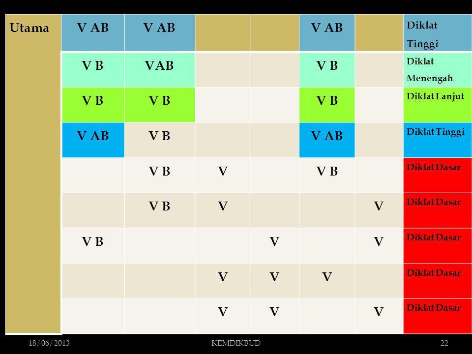 18/06/2013KEMDIKBUD22 UtamaV AB Diklat Tinggi V BVAB V B Diklat Menengah V B Diklat Lanjut V ABV B V AB Diklat Tinggi V BV Diklat Dasar V BV V Diklat Dasar V B V V Diklat Dasar VVV VV V