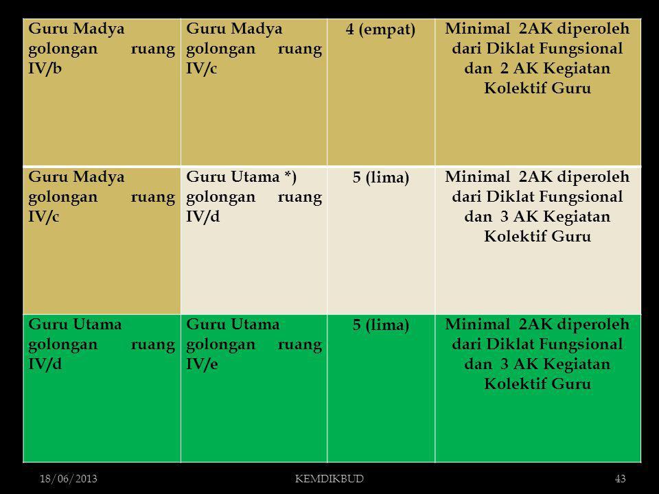 18/06/2013KEMDIKBUD43 Guru Madya golongan ruang IV/b Guru Madya golongan ruang IV/c 4 (empat)Minimal 2AK diperoleh dari Diklat Fungsional dan 2 AK Keg