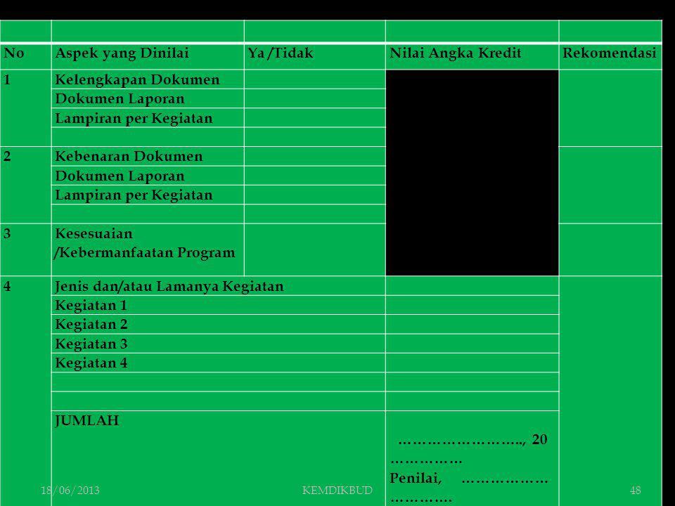 NoAspek yang DinilaiYa /TidakNilai Angka KreditRekomendasi 1Kelengkapan Dokumen Dokumen Laporan Lampiran per Kegiatan 2Kebenaran Dokumen Dokumen Lapor