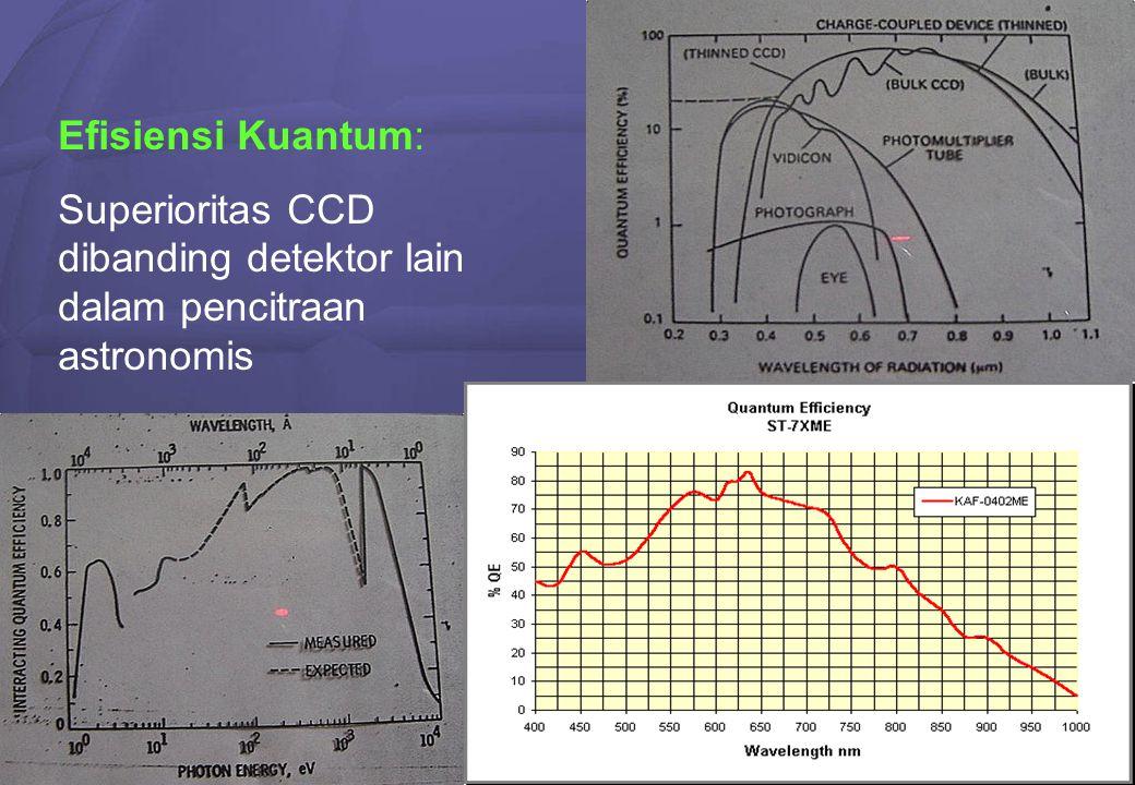 5 Efisiensi Kuantum: Superioritas CCD dibanding detektor lain dalam pencitraan astronomis