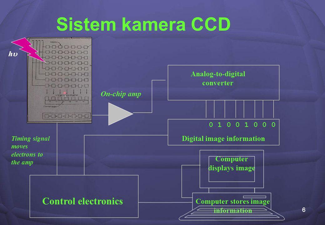 7 Clocks CCD detector Amplifier Digital converter Cooling system Input/ Output interface Computer Photons ADUs Skema komponen-komponen pengontrol kamera CCD Astronomi Images Acquisition command