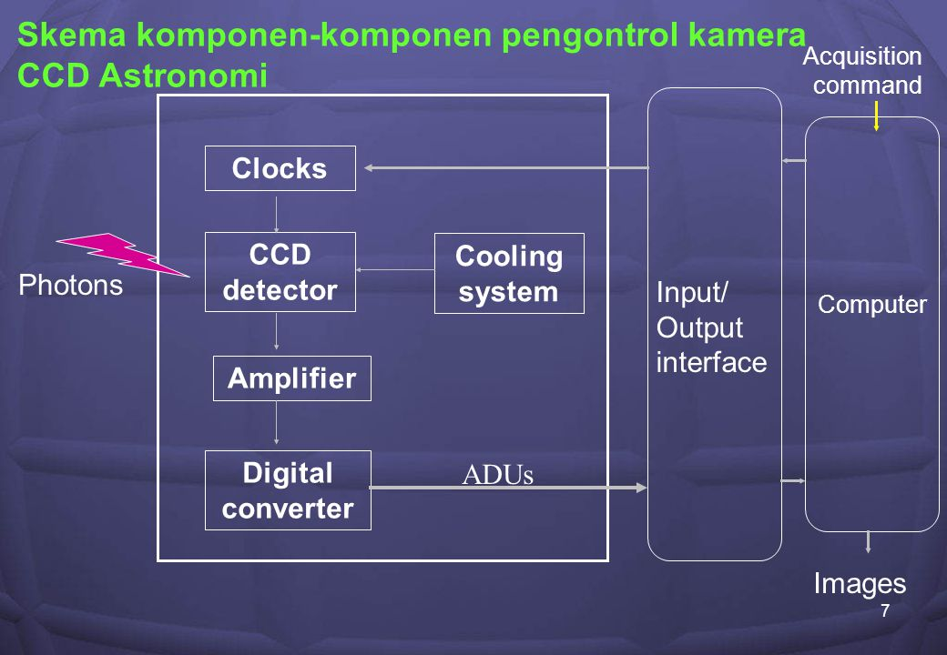 7 Clocks CCD detector Amplifier Digital converter Cooling system Input/ Output interface Computer Photons ADUs Skema komponen-komponen pengontrol kamera CCD Astronomi Images Acquisition command