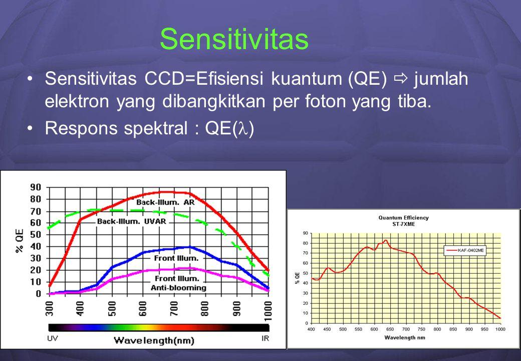 9 Sensitivitas Sensitivitas CCD=Efisiensi kuantum (QE)  jumlah elektron yang dibangkitkan per foton yang tiba. Respons spektral : QE( )