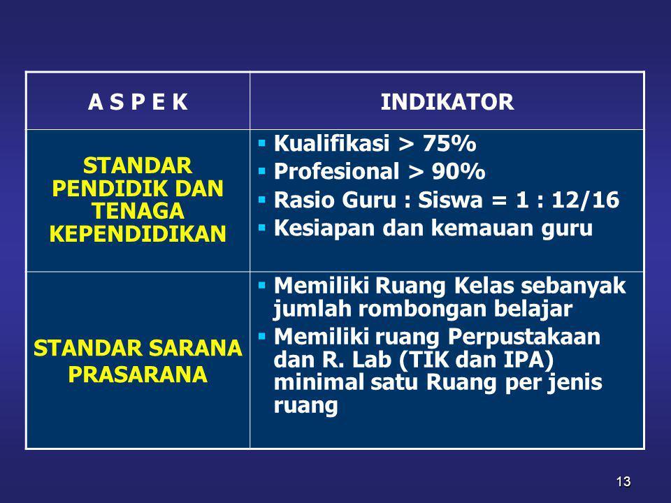 13 A S P E KINDIKATOR STANDAR PENDIDIK DAN TENAGA KEPENDIDIKAN  Kualifikasi > 75%  Profesional > 90%  Rasio Guru : Siswa = 1 : 12/16  Kesiapan dan