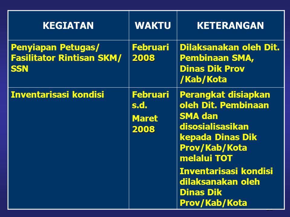 22 KEGIATANWAKTUKETERANGAN Penyiapan Petugas/ Fasilitator Rintisan SKM/ SSN 2008 Februari 2008 Dilaksanakan oleh Dit. Pembinaan SMA, Dinas Dik Prov /K