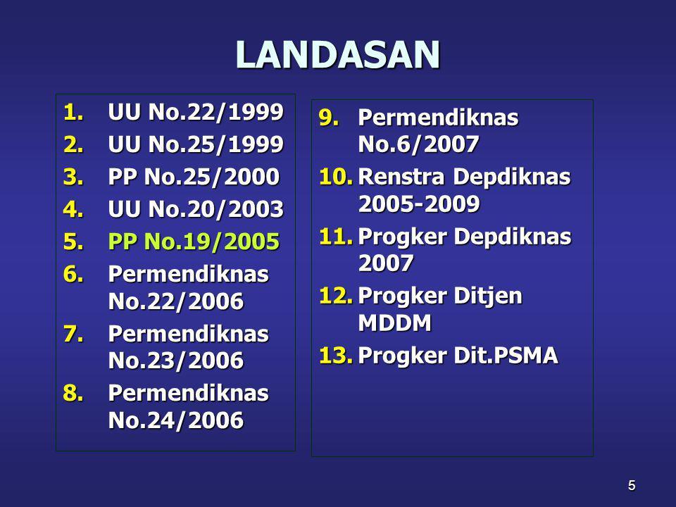 5 LANDASAN 1.UU No.22/1999 2.UU No.25/1999 3.PP No.25/2000 4.UU No.20/2003 5.PP No.19/2005 6.Permendiknas No.22/2006 7.Permendiknas No.23/2006 8.Perme