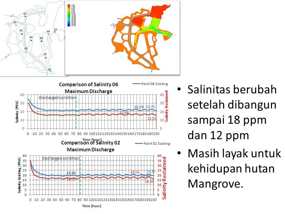 Discharged condition Salinitas berubah setelah dibangun sampai 18 ppm dan 12 ppm Masih layak untuk kehidupan hutan Mangrove.