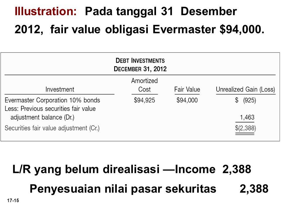17-15 Illustration: Pada tanggal 31 Desember 2012, fair value obligasi Evermaster $94,000. L/R yang belum direalisasi —Income 2,388 Penyesuaian nilai