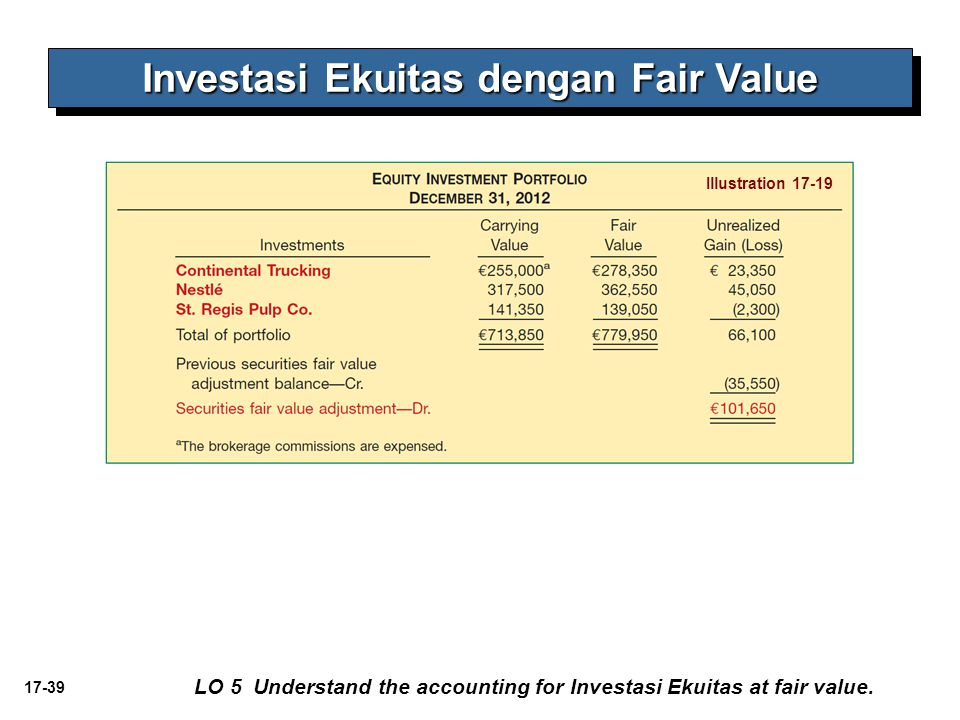 17-39 Investasi Ekuitas dengan Fair Value LO 5 Understand the accounting for Investasi Ekuitas at fair value. Illustration 17-19