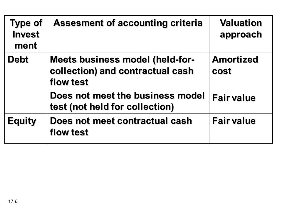 17-6 Akuntansi Investasi Surat Utang LO 4 Describe the accounting for the fair value option.